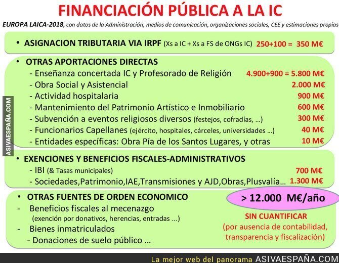 93493 - Financiación pública a la iglesia católica en España: más de 12.000 millones de euros en 2018 (gráfico de Europa Laica)
