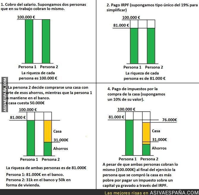 94457 - La injusticia de la doble imposición en la compra de una vivienda