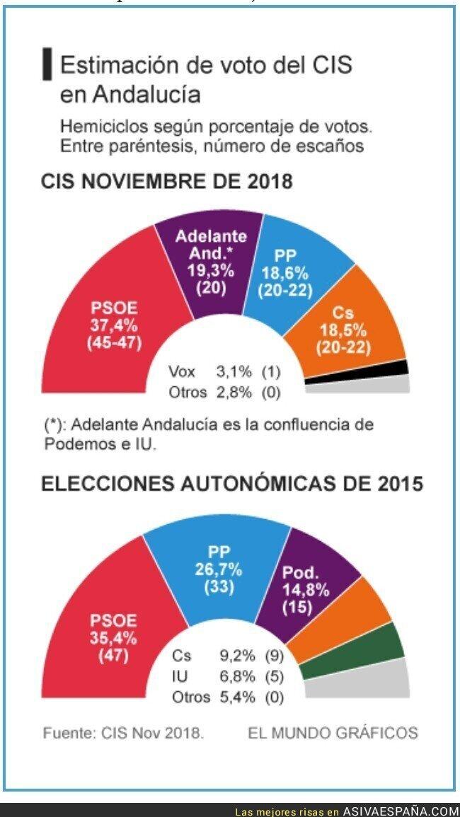97969 - Según el CIS, VOX entraría en el parlamento andaluz