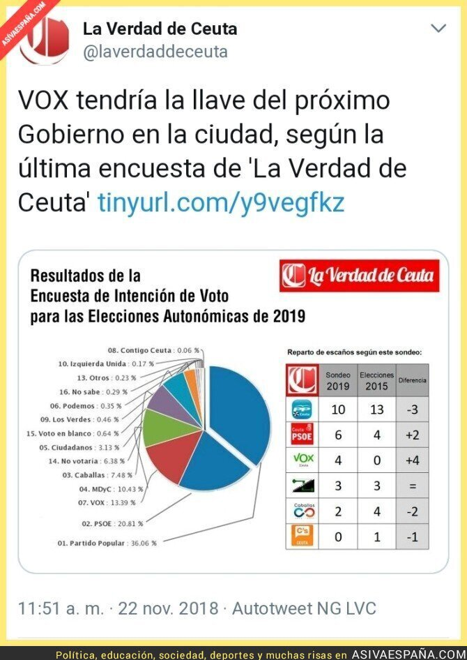 98631 - VOX tendría la llave para decidir la alcaldía de Ceuta