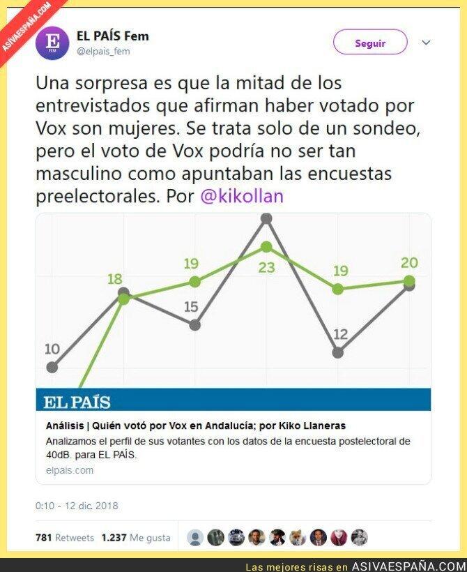 100392 - ¿Es el perfil votante del VOX mayortiariamente masculino y machista?