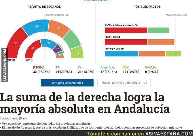 99354 - VOX da la sorpresa y la derecha se lleva Andalucía