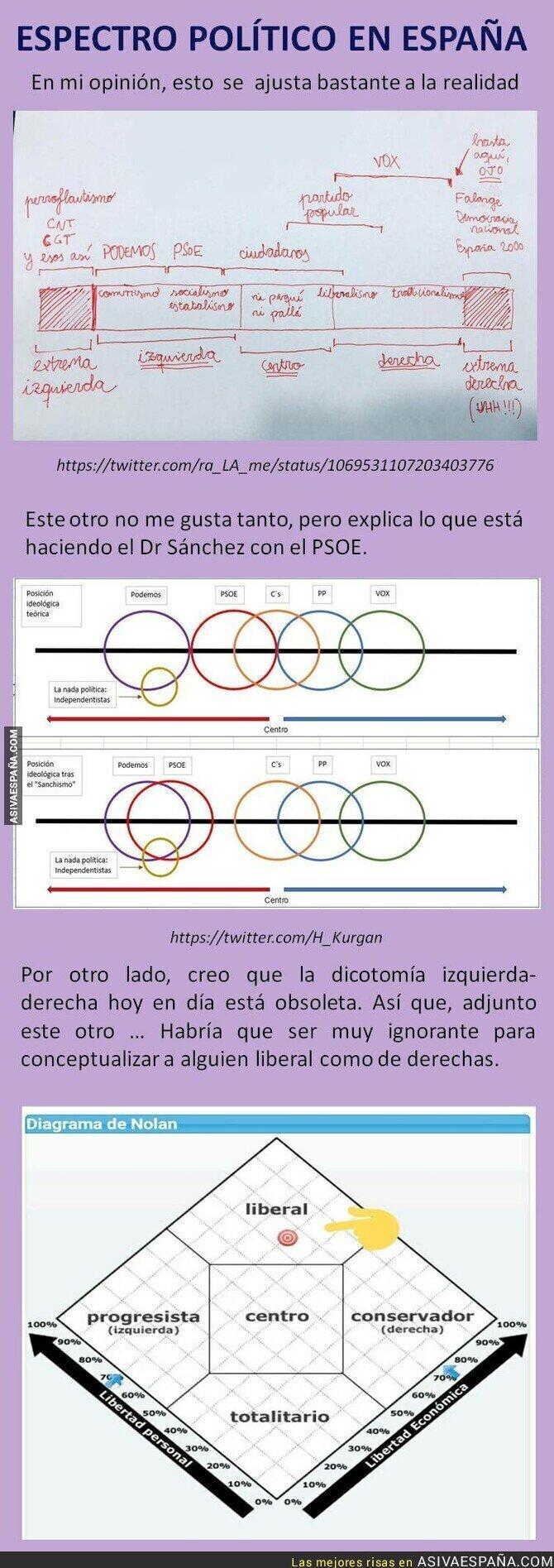 101720 - El espectro político español