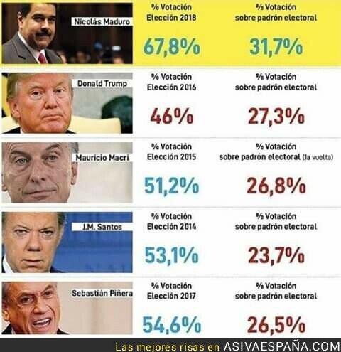 103718 - Para ser una dictadura vota más gente que en las democracias