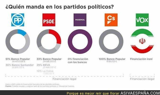 104011 - La financiación de cada partido en España