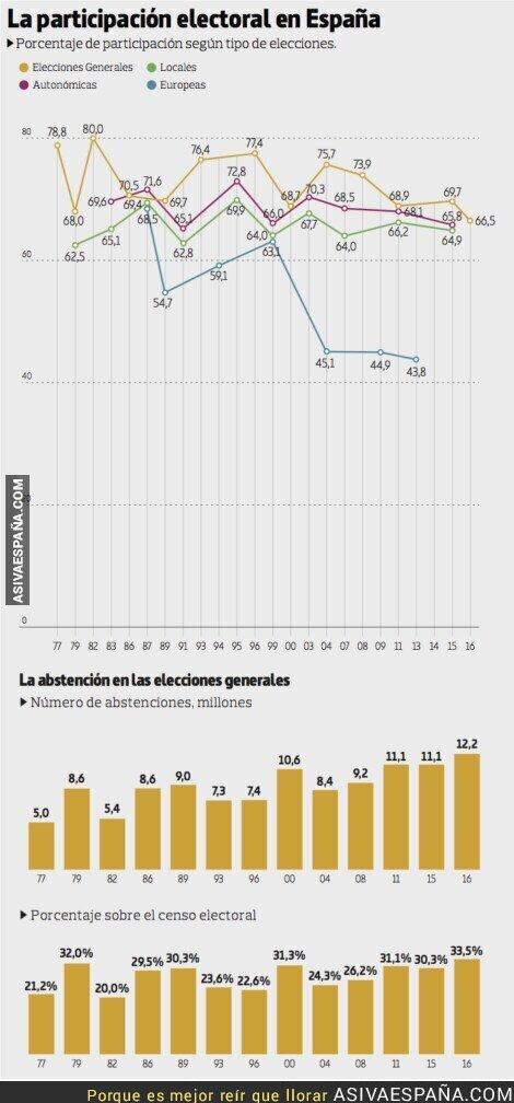 104901 - Niveles de abstención y participación electoral en España
