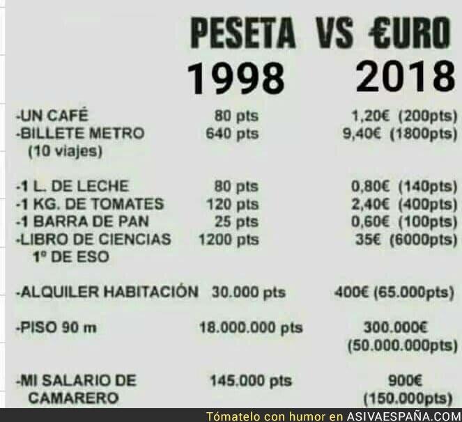 105451 - La gran diferencia en España entre la peseta y el euro