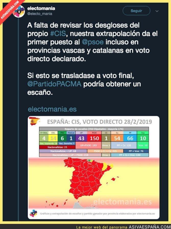 105605 - El CIS dándolo todo por el PSOE en sus encuestas