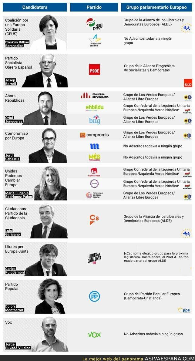 111810 - Guía para entender dónde va tu voto en Europa
