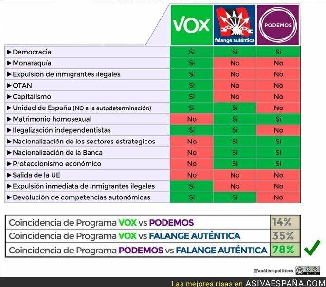 112138 - El Parecido entre La Falange y Podemos