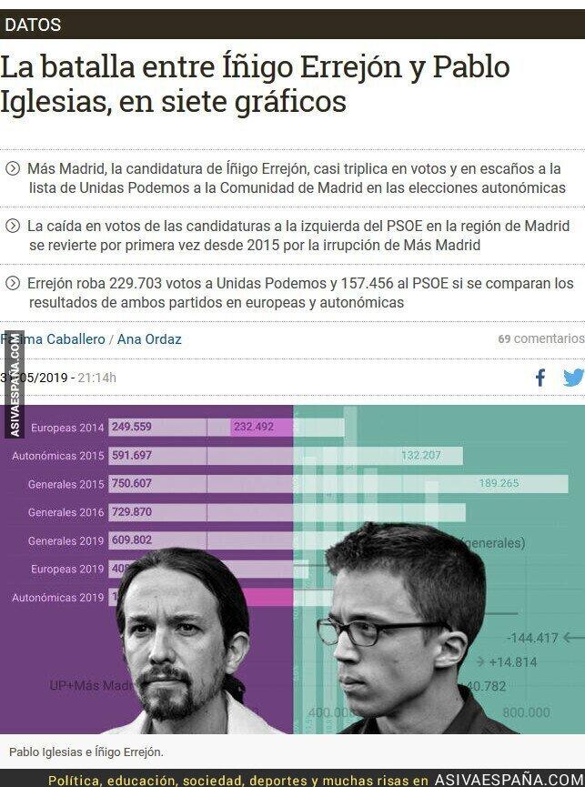113433 - Explicación gráfica del desplome de Unidas Podemos y el PSOE en Madrid