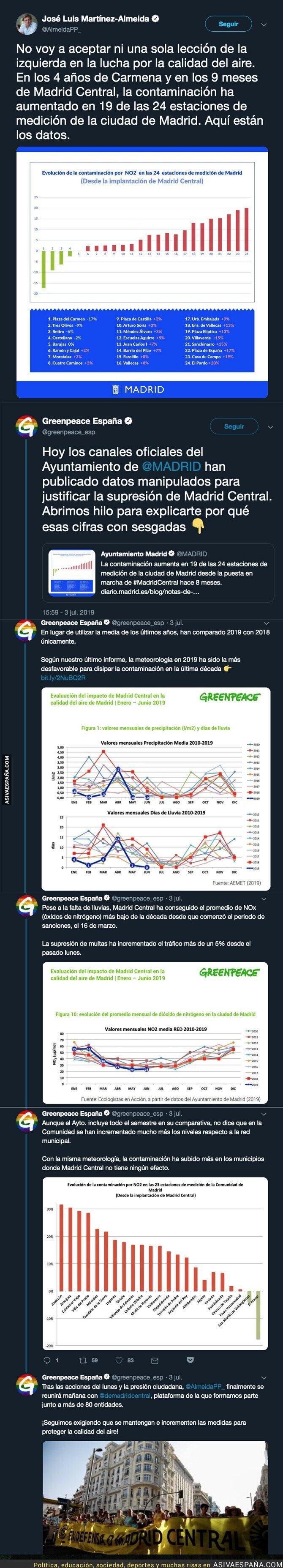 115766 - Greenpeace deja retratado a José Luis Martínez-Almeida al publicar datos manipulados sobre la contaminación en Madrid