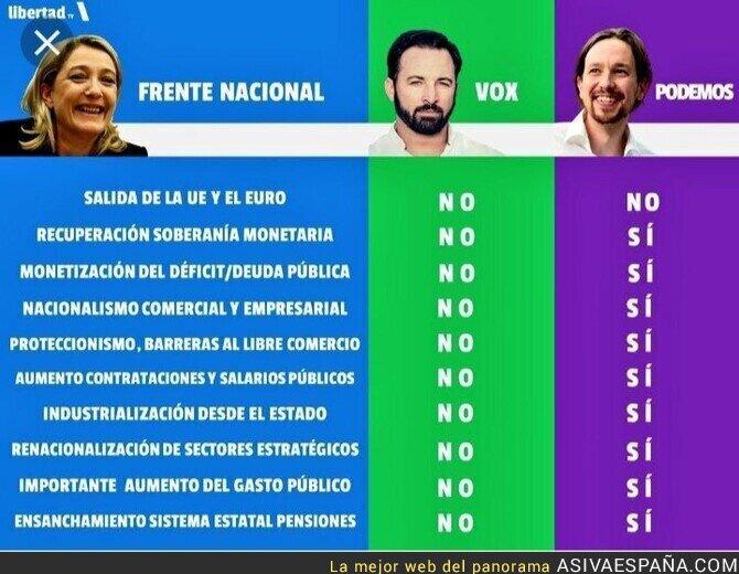 117586 - Comparativa VOX-Podemos/Frente Nacional