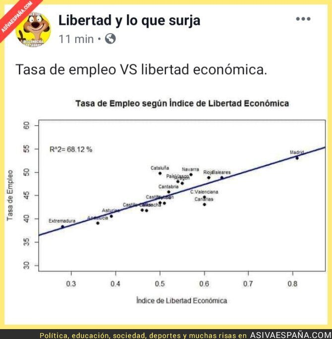 118214 - Índice vs Libertad Económica