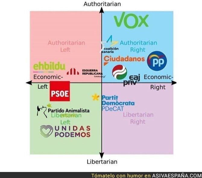 119087 - Las ideologías de los partidos políticos españoles