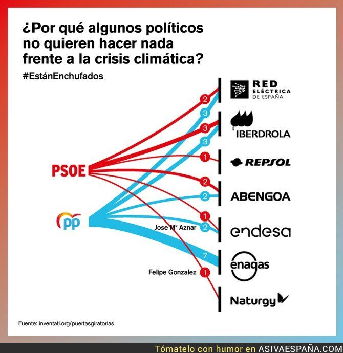 122209 - Enchufados del PP y PSOE en empresas energéticas