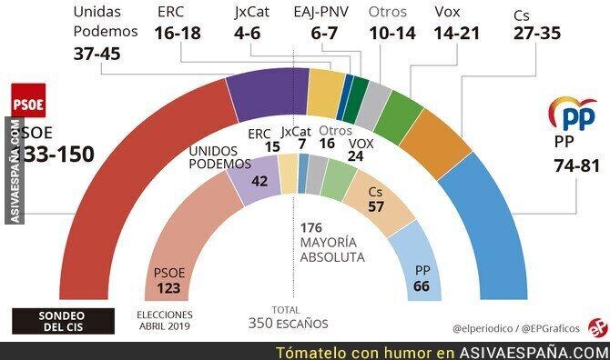 125504 - La encuesta del CIS (exhumación y sentencia contra los políticos catalanes)
