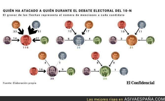 126202 - Santiago Abascal fue el más ignorado del Debate Electoral