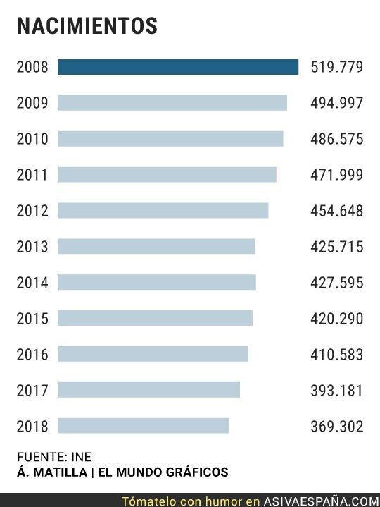 126592 - -30% de nacimientos en una década. Extinción demográfica.