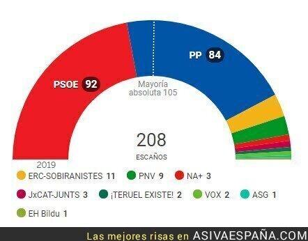 126931 - El injusto sistema electoral
