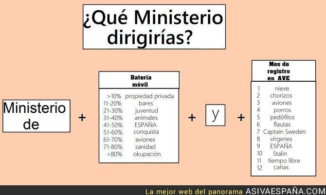 131536 - ¿Qué Ministerio te corresponde?