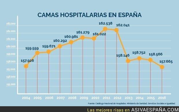 139578 - Evolución de las camas de hospital