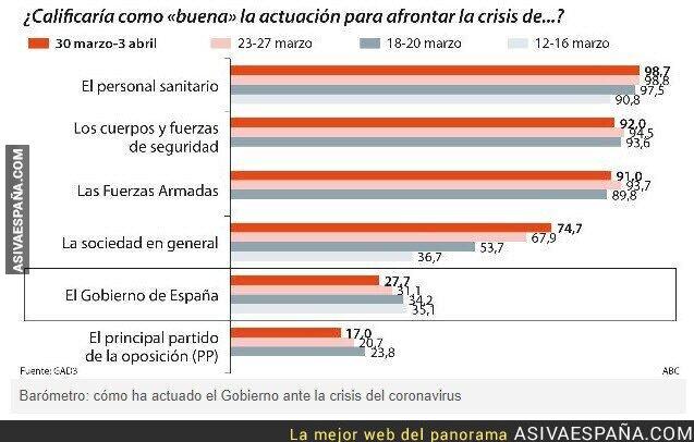 144565 - Hasta el ABC ha demostrado con sus encuestas que tiene más apoyo el gobierno que la oposición