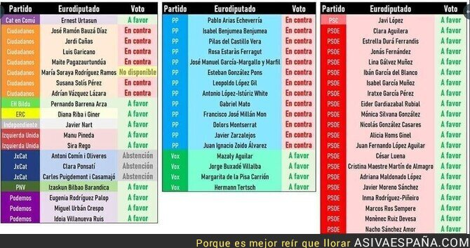 144957 - PP y CS votan en contra de los intereses de España en los eurobonos