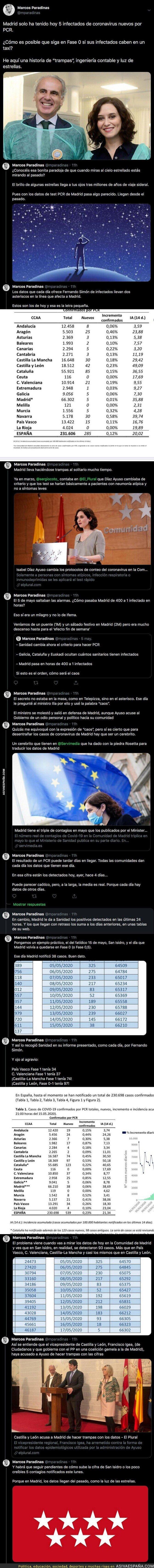 165816 - Un tuitero descubre como la Comunidad de Madrid está falseando datos de infectados en su región para pasar de fases y jugando con la salud pública