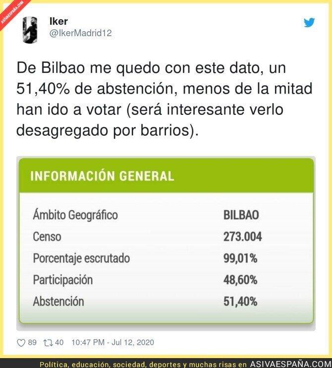 269524 - Tremendo porcentaje de abstención en Bilbao