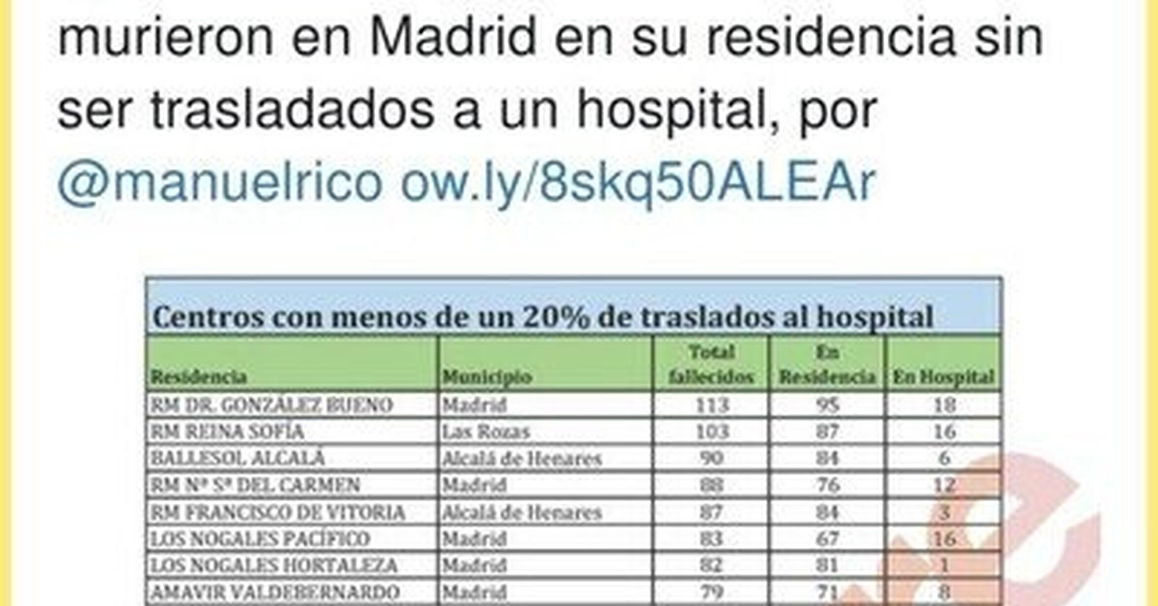 https://statics.memondo.com/p/s1/aves/2020/07/AVE_295663_75e95d8d81d84114b5b9c9c082582f2d_politica_la_matanza_de_ancianos_que_ha_habido_en_madrid_thumb_fb.jpg?cb=9302615