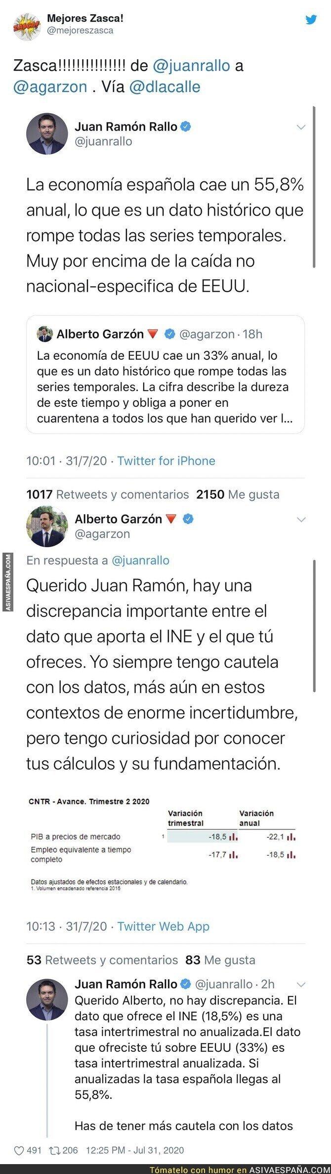 296850 - Alberto Garzón se lleva un ZASCA tremendo de Juan Ramón Rallo por los datos económicos