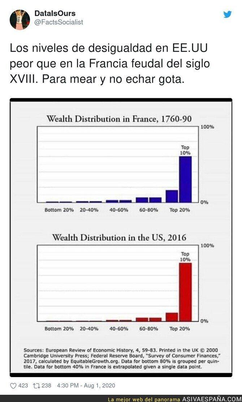 299688 - La desigualdad en EEUU en máximos