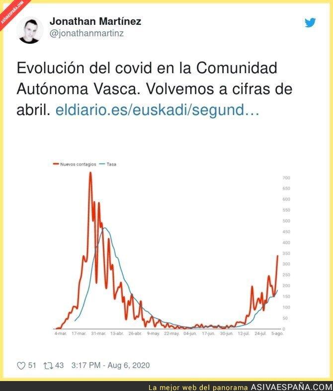308810 - Las cifras del País Vasco preocupan