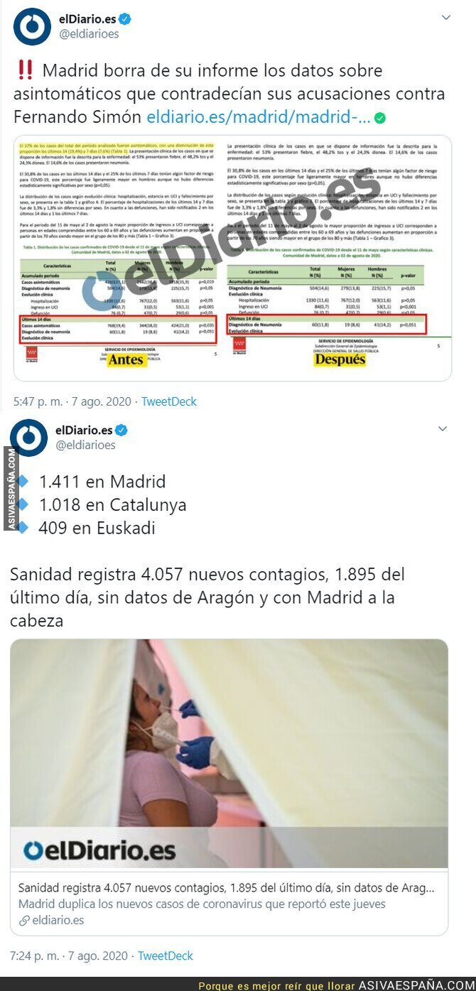 309933 - Pillada a Ayuso manipulando datos de Madrid justo cuando vuelven a superar en casos a Cataluña por su inacción