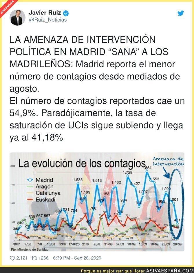 389896 - Isabel Díaz Ayuso manipula los datos para que no le intervengan la Comunidad