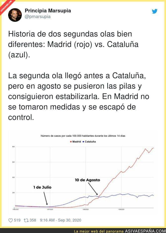 391725 - Diferencias entre Catalunya y Madrid