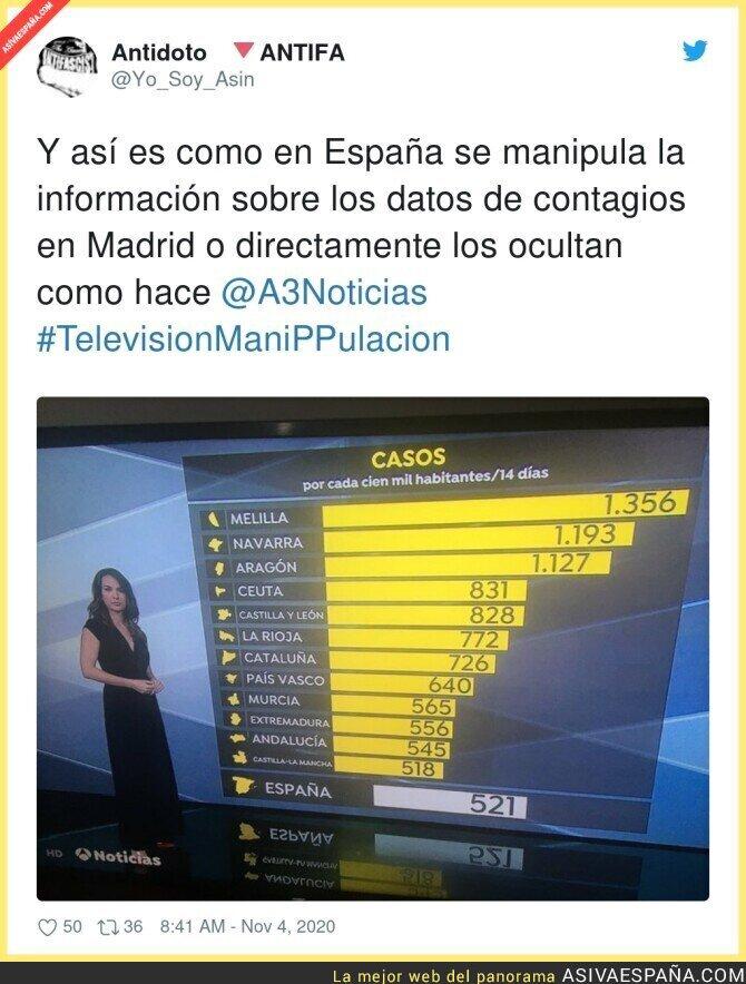 449784 - Ocultando el drama de Madrid haciendo menos pruebas PCR