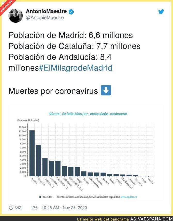 481467 - Todo bien por Madrid