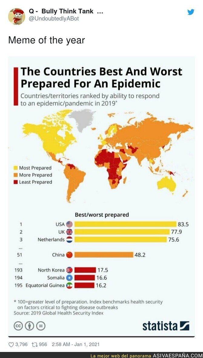 530128 - Te tienes que reír con esta gráfica de los más preparados contra la pandemia