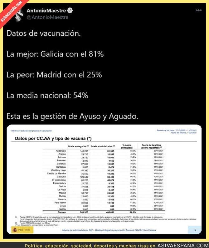 546676 - Madrid a la cola con PP y Ciudadanos a los mandos