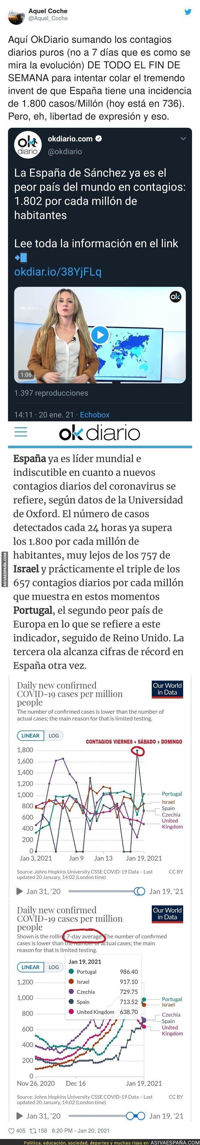 561694 - OkDiario sumando a su manera para escandalizar más la situación de contagios en España