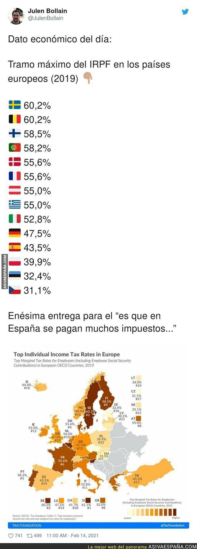 599305 - Los impuestos máximos que se pagan en Europa