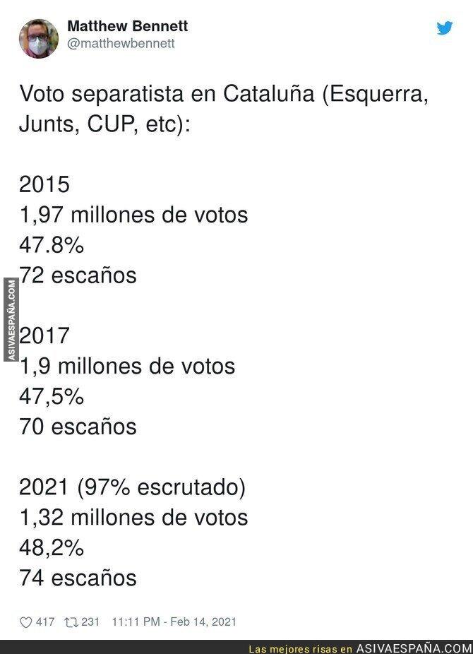 600999 - La caída de votantes en general en Catalunya