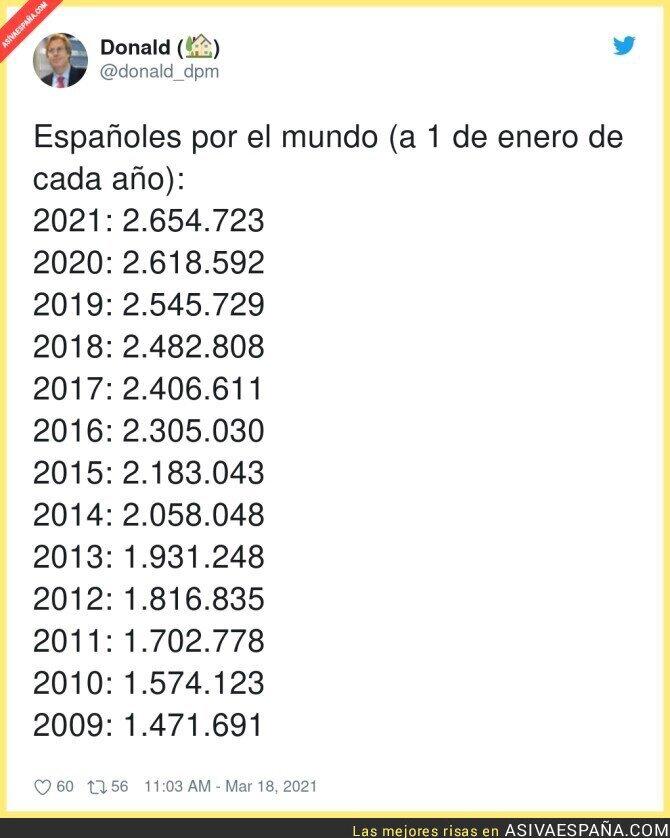653665 - Cada vez más españoles fuera...