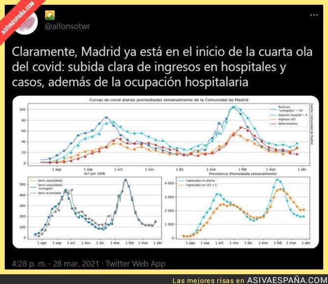 669826 - Madrid está en peligro y se lleva avisando tiempo
