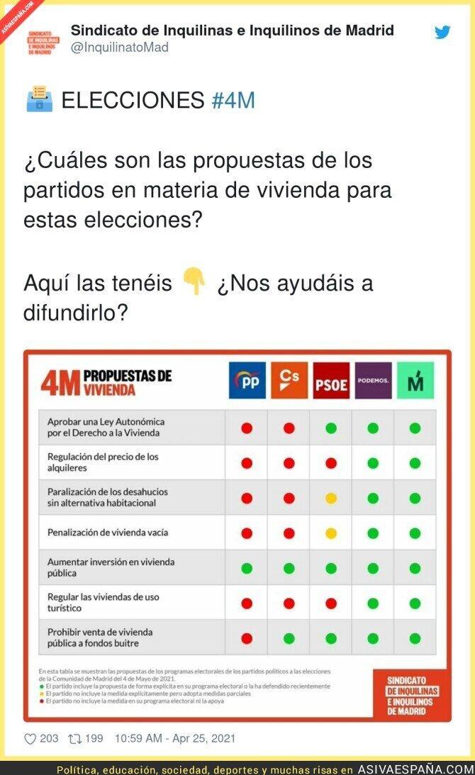 720864 - Propuestas de vivienda de los partidos políticos en Madrid