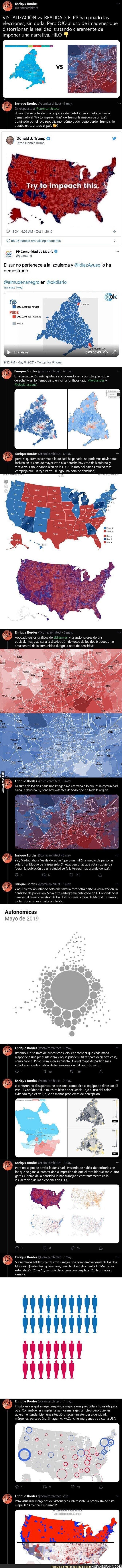 745594 - Atención a las gráficas que se enseñan en las elecciones de la Comunidad de Madrid porque podrían engañarte a primera vista