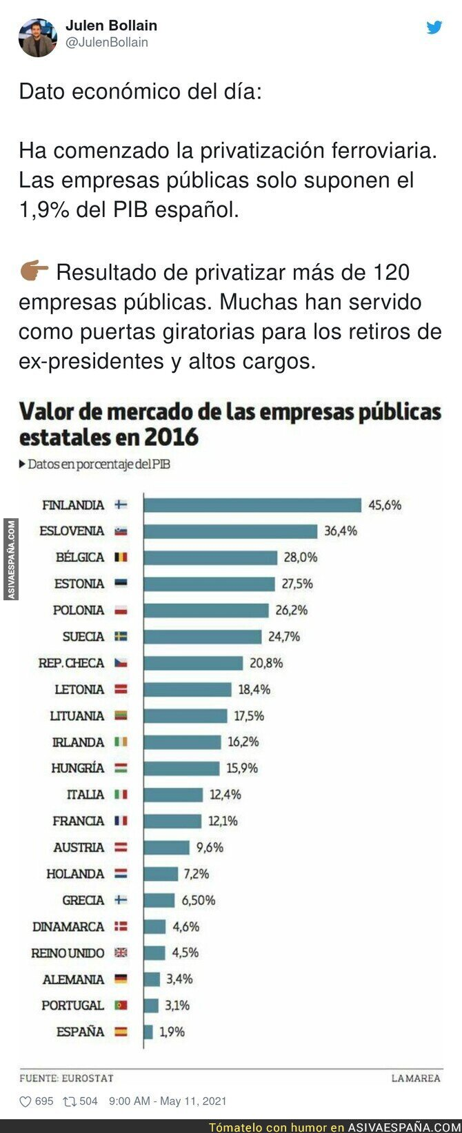 752397 - El preocupante dato de empresas públicas en España