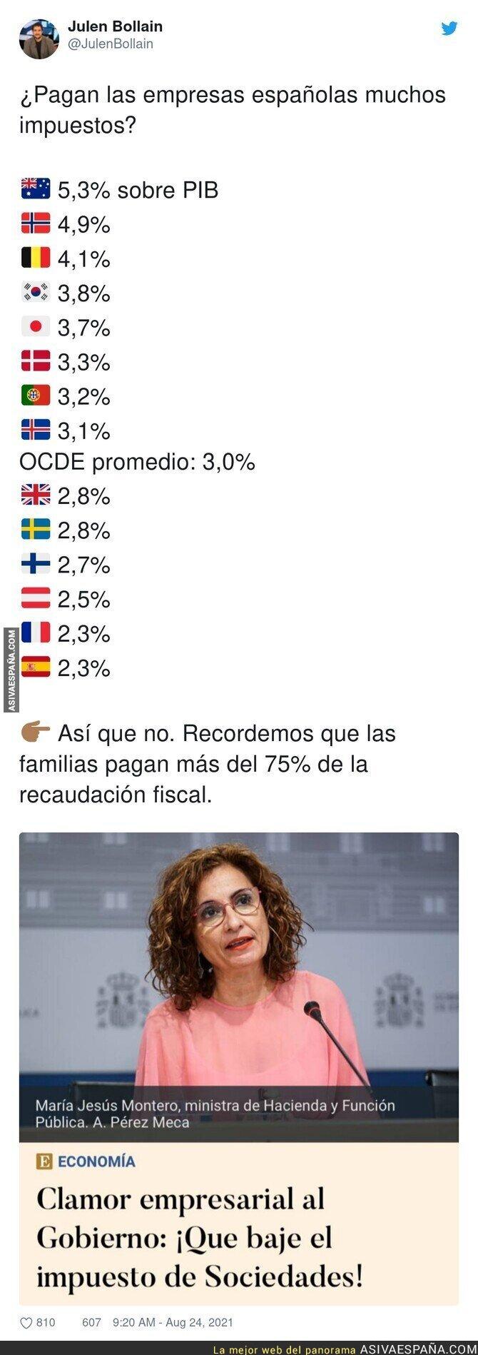 883964 - Los impuestos que pagan las empresas en España en comparación al resto